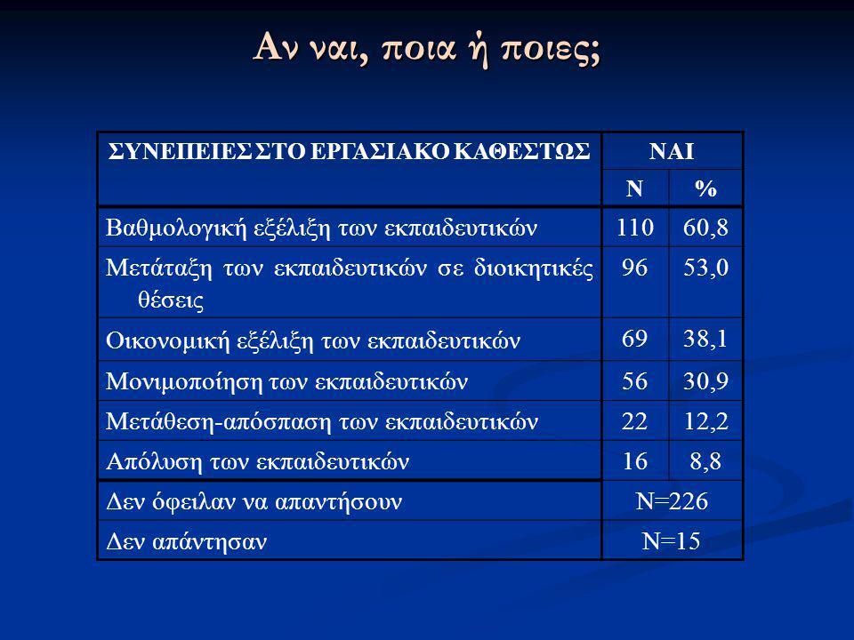 Αν ναι, ποια ή ποιες; ΣΥΝΕΠΕΙΕΣ ΣΤΟ ΕΡΓΑΣΙΑΚΟ ΚΑΘΕΣΤΩΣΝΑΙ Ν% Βαθμολογική εξέλιξη των εκπαιδευτικών 11060,8 Μετάταξη των εκπαιδευτικών σε διοικητικές θ