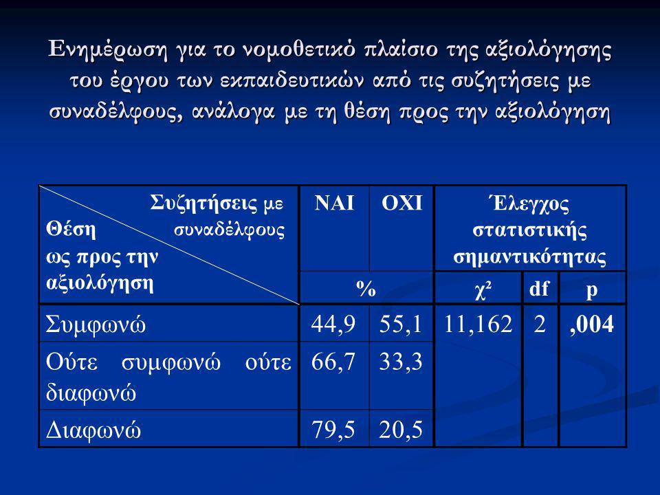 Ενημέρωση για το νομοθετικό πλαίσιο της αξιολόγησης του έργου των εκπαιδευτικών από τις συζητήσεις με συναδέλφους, ανάλογα με τη θέση προς την αξιολόγ