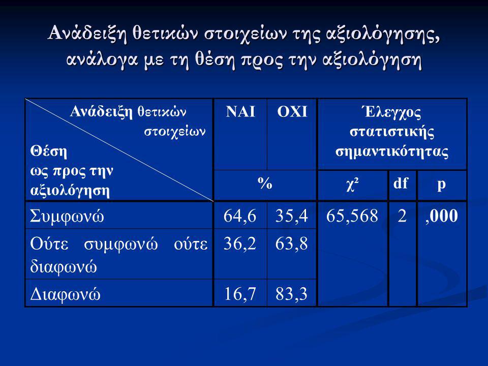 Ανάδειξη θετικών στοιχείων της αξιολόγησης, ανάλογα με τη θέση προς την αξιολόγηση Ανάδειξη θετικών στοιχείων Θέση ως προς την αξιολόγηση ΝΑΙΟΧΙΈλεγχο