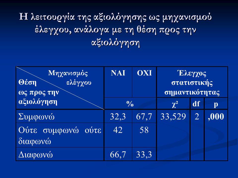 Η λειτουργία της αξιολόγησης ως μηχανισμού έλεγχου, ανάλογα με τη θέση προς την αξιολόγηση Μηχανισμός Θέση ελέγχου ως προς την αξιολόγηση ΝΑΙΟΧΙΈλεγχο