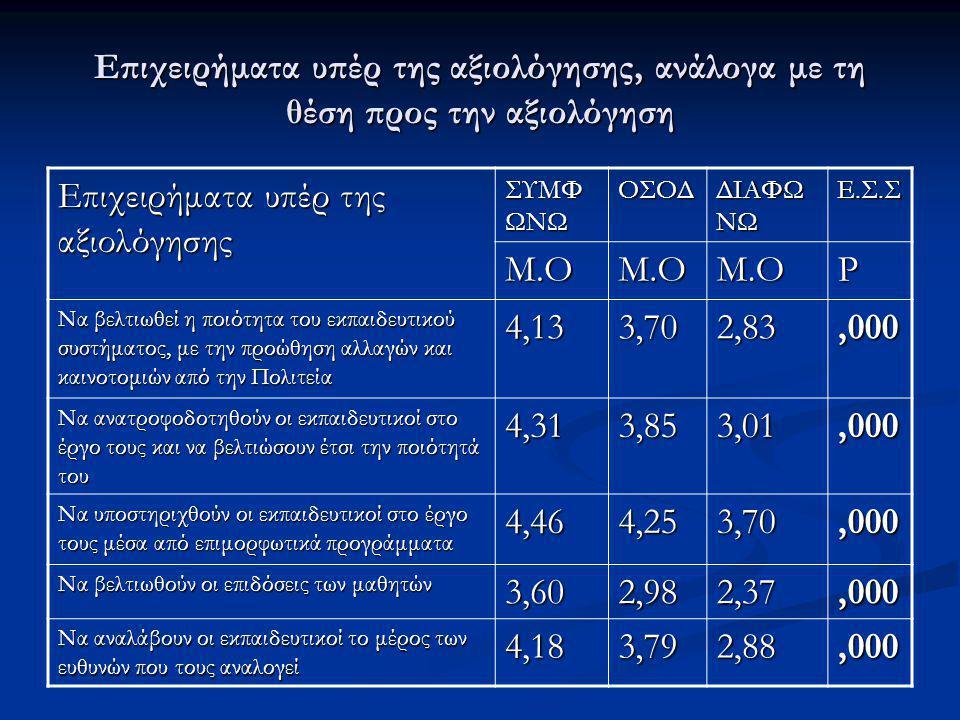 Επιχειρήματα υπέρ της αξιολόγησης, ανάλογα με τη θέση προς την αξιολόγηση Επιχειρήματα υπέρ της αξιολόγησης ΣΥΜΦ ΩΝΩ ΟΣΟΔ ΔΙΑΦΩ ΝΩ Ε.Σ.Σ Μ.ΟΜ.ΟΜ.ΟP Να