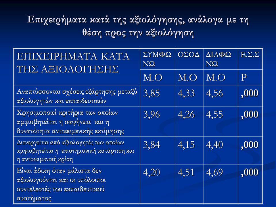 Επιχειρήματα κατά της αξιολόγησης, ανάλογα με τη θέση προς την αξιολόγηση ΕΠΙΧΕΙΡΗΜΑΤΑ ΚΑΤΑ ΤΗΣ ΑΞΙΟΛΟΓΗΣΗΣ ΣΥΜΦΩ ΝΩ ΟΣΟΔ ΔΙΑΦΩ ΝΩ Ε.Σ.Σ Μ.ΟΜ.ΟΜ.ΟP Αν