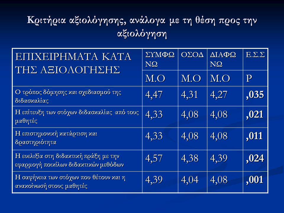 Κριτήρια αξιολόγησης, ανάλογα με τη θέση προς την αξιολόγηση ΕΠΙΧΕΙΡΗΜΑΤΑ ΚΑΤΑ ΤΗΣ ΑΞΙΟΛΟΓΗΣΗΣ ΣΥΜΦΩ ΝΩ ΟΣΟΔ ΔΙΑΦΩ ΝΩ Ε.Σ.Σ Μ.ΟΜ.ΟΜ.ΟP Ο τρόπος δόμηση