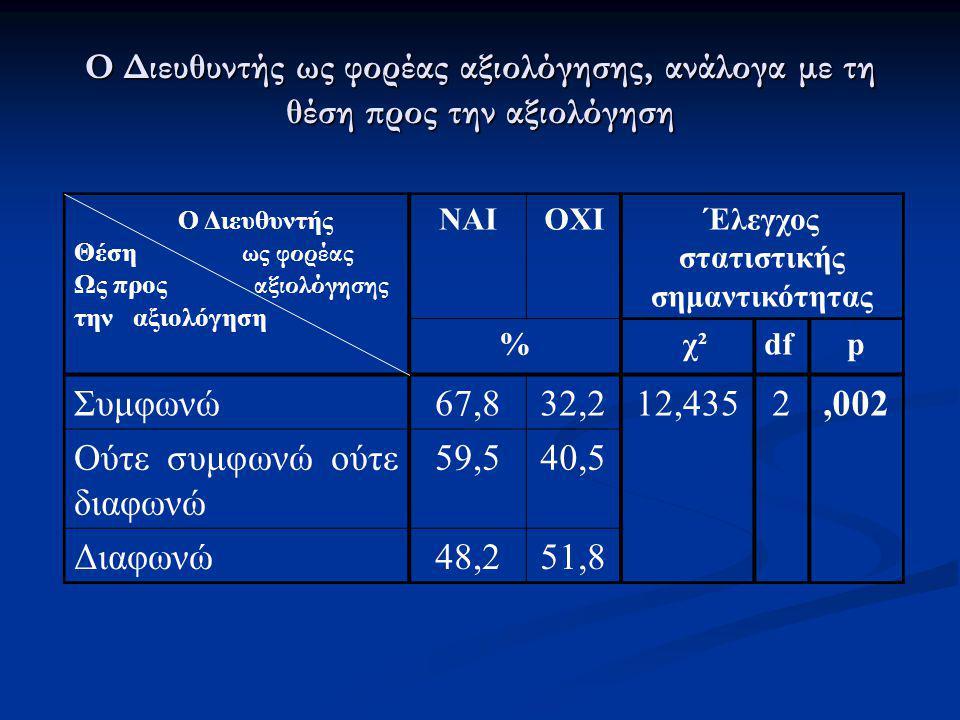 Ο Διευθυντής ως φορέας αξιολόγησης, ανάλογα με τη θέση προς την αξιολόγηση Ο Διευθυντής Θέση ως φορέας Ως προς αξιολόγησης την αξιολόγηση ΝΑΙΟΧΙΈλεγχο
