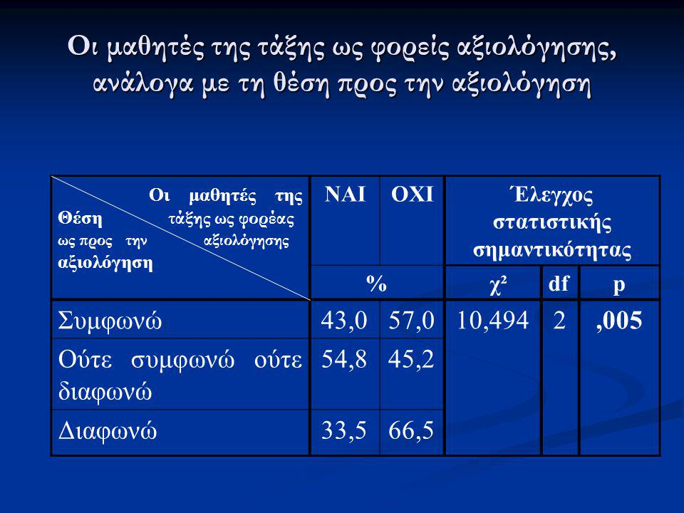 Οι μαθητές της τάξης ως φορείς αξιολόγησης, ανάλογα με τη θέση προς την αξιολόγηση Οι μαθητές της Θέση τάξης ως φορέας ως προς την αξιολόγησης αξιολόγ