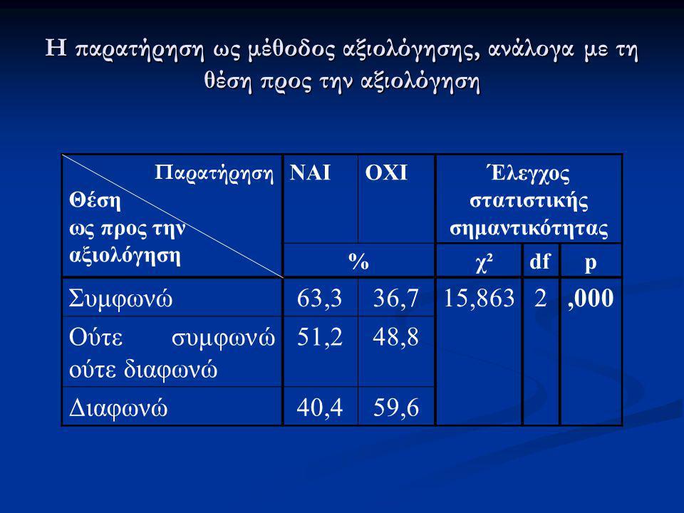 Η παρατήρηση ως μέθοδος αξιολόγησης, ανάλογα με τη θέση προς την αξιολόγηση Παρατήρηση Θέση ως προς την αξιολόγηση ΝΑΙΟΧΙΈλεγχος στατιστικής σημαντικό
