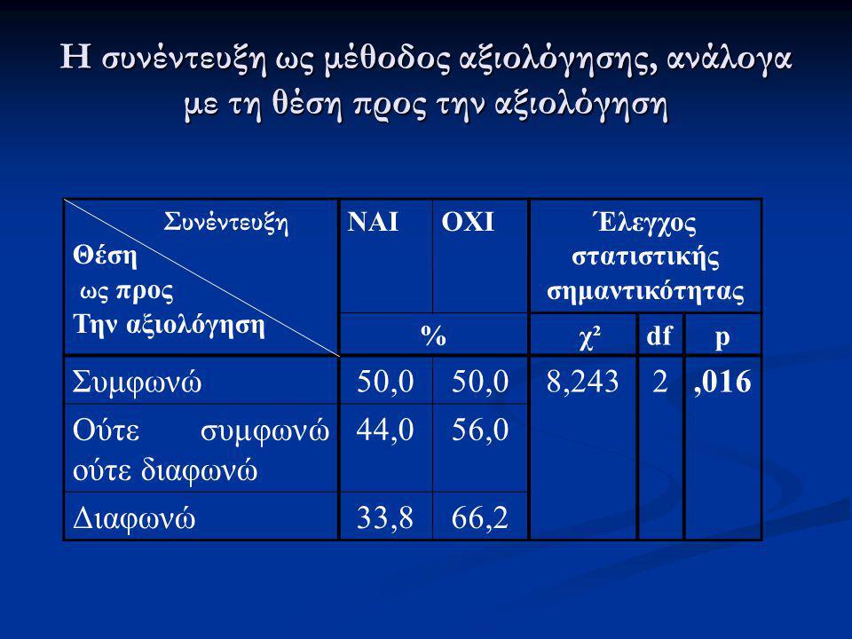 Η συνέντευξη ως μέθοδος αξιολόγησης, ανάλογα με τη θέση προς την αξιολόγηση Συνέντευξη Θέση ως προς Την αξιολόγηση ΝΑΙΟΧΙΈλεγχος στατιστικής σημαντικό