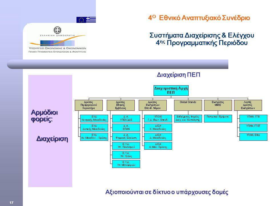 17 Διαχείριση ΠΕΠ Διαχείριση ΠΕΠ Αξιοποιούνται σε δίκτυο ο υπάρχουσες δομές 4 Ο Εθνικό Αναπτυξιακό Συνέδριο Συστήματα Διαχείρισης & Ελέγχου 4 ης Προγραμματικής Περιόδου Αρμόδιοι φορείς: Διαχείριση Διαχείριση