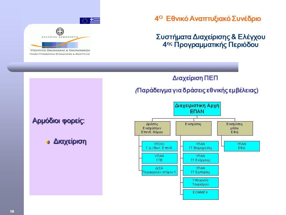 18 Διαχείριση ΠΕΠ Διαχείριση ΠΕΠ (Παράδειγμα για δράσεις εθνικής εμβέλειας) 4 Ο Εθνικό Αναπτυξιακό Συνέδριο Συστήματα Διαχείρισης & Ελέγχου 4 ης Προγραμματικής Περιόδου Αρμόδιοι φορείς: Διαχείριση Διαχείριση