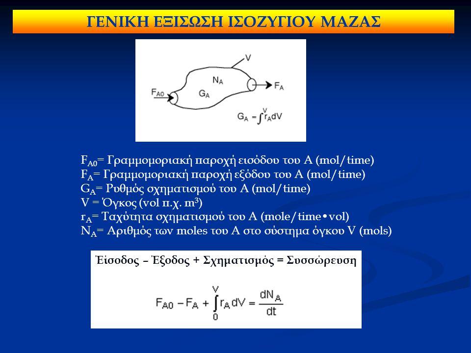 ΓΕΝΙΚΗ ΕΞΙΣΩΣΗ ΙΣΟΖΥΓΙΟΥ ΜΑΖΑΣ F A0 = Γραμμομοριακή παροχή εισόδου του A (mol/time) F A = Γραμμομοριακή παροχή εξόδου του A (mol/time) G A = Ρυθμός σχηματισμού του A (mol/time) V = Όγκος (vol π.χ.