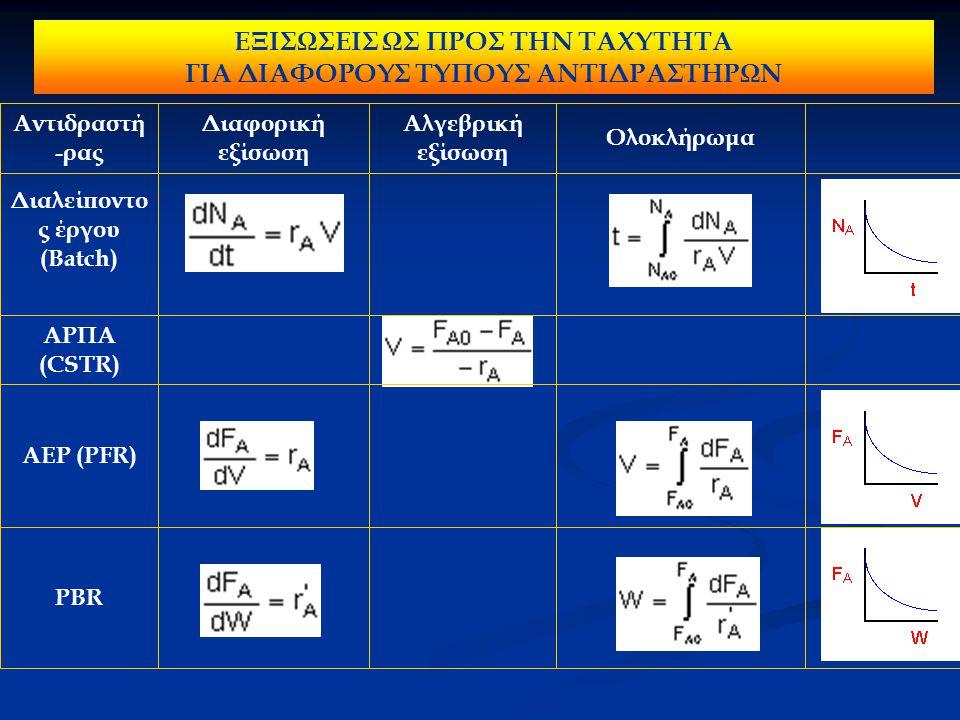 ΕΞΙΣΩΣΕΙΣ ΩΣ ΠΡΟΣ ΤΗΝ ΤΑΧΥΤΗΤΑ ΓΙΑ ΔΙΑΦΟΡΟΥΣ ΤΥΠΟΥΣ ΑΝΤΙΔΡΑΣΤΗΡΩΝ PBR ΑΕΡ (PFR) ΑΡΠΑ (CSTR) Διαλείποντο ς έργου (Batch) Ολοκλήρωμα Αλγεβρική εξίσωση Διαφορική εξίσωση Αντιδραστή -ρας