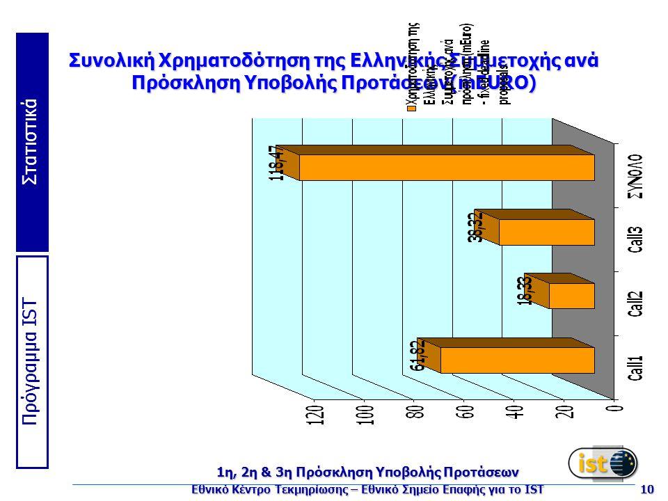 Πρόγραμμα IST Στατιστικά 1η, 2η & 3η Πρόσκληση Υποβολής Προτάσεων Εθνικό Κέντρο Τεκμηρίωσης – Εθνικό Σημείο Επαφής για το IST 10 Συνολική Χρηματοδότηση της Ελληνικής Συμμετοχής ανά Πρόσκληση Υποβολής Προτάσεων(mEURO)