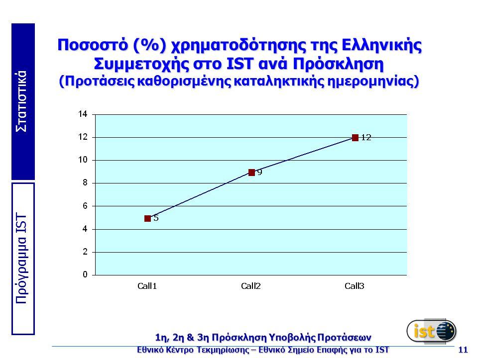 Πρόγραμμα IST Στατιστικά 1η, 2η & 3η Πρόσκληση Υποβολής Προτάσεων Εθνικό Κέντρο Τεκμηρίωσης – Εθνικό Σημείο Επαφής για το IST 11 Ποσοστό (%) χρηματοδότησης της Ελληνικής Συμμετοχής στο IST ανά Πρόσκληση (Προτάσεις καθορισμένης καταληκτικής ημερομηνίας)