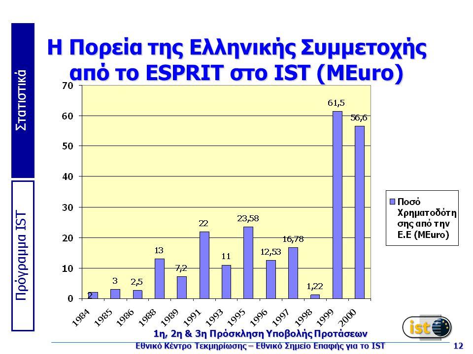 Πρόγραμμα IST Στατιστικά 1η, 2η & 3η Πρόσκληση Υποβολής Προτάσεων Εθνικό Κέντρο Τεκμηρίωσης – Εθνικό Σημείο Επαφής για το IST 12 Η Πορεία της Ελληνικής Συμμετοχής από το ESPRIT στο IST (MEuro)