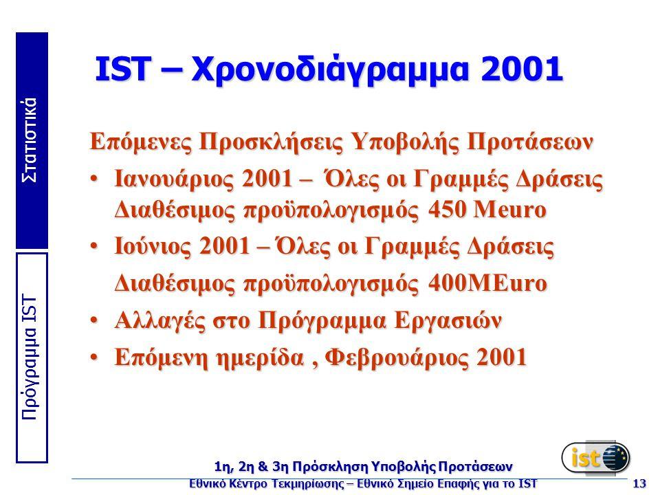 Πρόγραμμα IST Στατιστικά 1η, 2η & 3η Πρόσκληση Υποβολής Προτάσεων Εθνικό Κέντρο Τεκμηρίωσης – Εθνικό Σημείο Επαφής για το IST 13 IST – Χρονοδιάγραμμα 2001 Επόμενες Προσκλήσεις Υποβολής Προτάσεων Ιανουάριος 2001 – Όλες οι Γραμμές Δράσεις Διαθέσιμος προϋπολογισμός 450 MeuroΙανουάριος 2001 – Όλες οι Γραμμές Δράσεις Διαθέσιμος προϋπολογισμός 450 Meuro Ιούνιος 2001 – Όλες οι Γραμμές ΔράσειςΙούνιος 2001 – Όλες οι Γραμμές Δράσεις Διαθέσιμος προϋπολογισμός 400MEuro Αλλαγές στο Πρόγραμμα ΕργασιώνΑλλαγές στο Πρόγραμμα Εργασιών Επόμενη ημερίδα, Φεβρουάριος 2001Επόμενη ημερίδα, Φεβρουάριος 2001