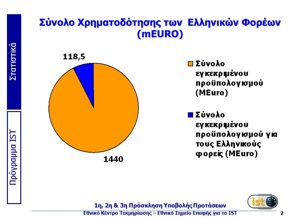 Πρόγραμμα IST Στατιστικά 1η, 2η & 3η Πρόσκληση Υποβολής Προτάσεων Εθνικό Κέντρο Τεκμηρίωσης – Εθνικό Σημείο Επαφής για το IST 2 Σύνολο Χρηματοδότησης των Ελληνικών Φορέων (mEURO)