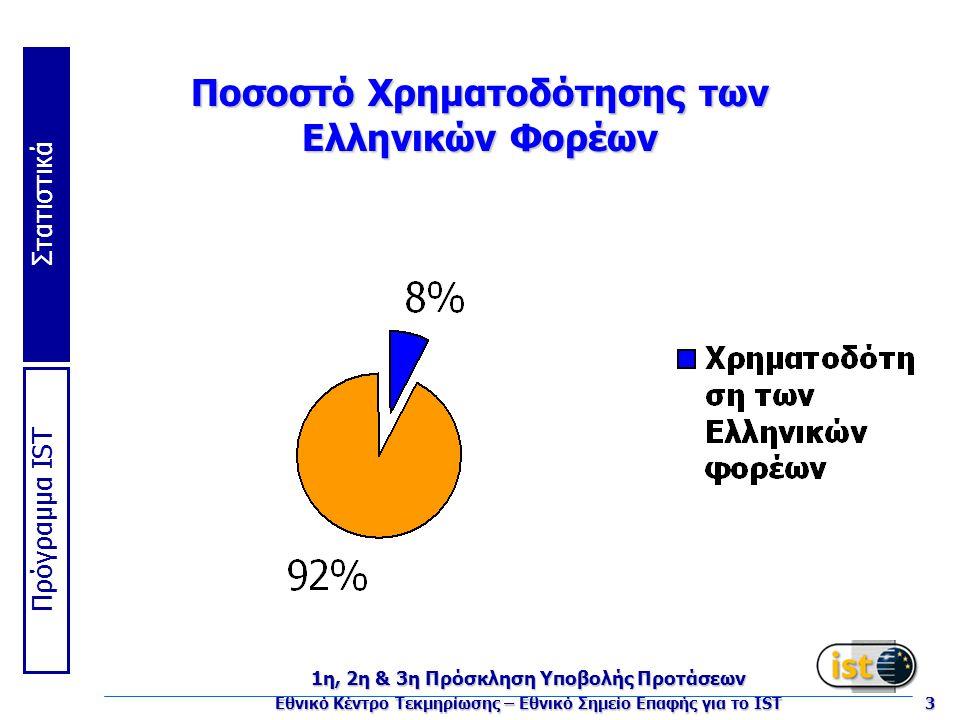 Πρόγραμμα IST Στατιστικά 1η, 2η & 3η Πρόσκληση Υποβολής Προτάσεων Εθνικό Κέντρο Τεκμηρίωσης – Εθνικό Σημείο Επαφής για το IST 3 Ποσοστό Χρηματοδότησης των Ελληνικών Φορέων