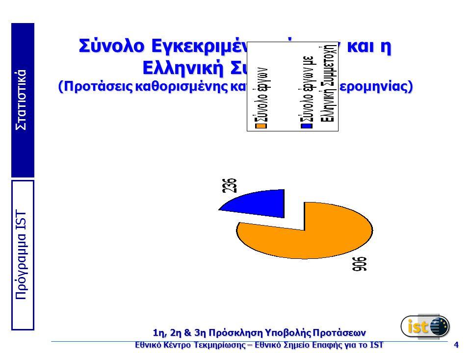Πρόγραμμα IST Στατιστικά 1η, 2η & 3η Πρόσκληση Υποβολής Προτάσεων Εθνικό Κέντρο Τεκμηρίωσης – Εθνικό Σημείο Επαφής για το IST 4 Σύνολο Εγκεκριμένων έργων και η Ελληνική Συμμετοχή (Προτάσεις καθορισμένης καταληκτικής ημερομηνίας)