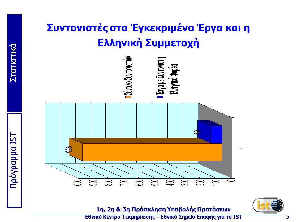 Πρόγραμμα IST Στατιστικά 1η, 2η & 3η Πρόσκληση Υποβολής Προτάσεων Εθνικό Κέντρο Τεκμηρίωσης – Εθνικό Σημείο Επαφής για το IST 5 Συντονιστές στα Έγκεκριμένα Έργα και η Ελληνική Συμμετοχή