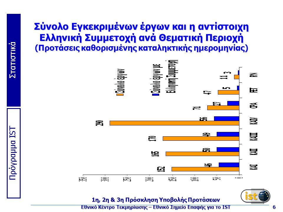 Πρόγραμμα IST Στατιστικά 1η, 2η & 3η Πρόσκληση Υποβολής Προτάσεων Εθνικό Κέντρο Τεκμηρίωσης – Εθνικό Σημείο Επαφής για το IST 6 Σύνολο Εγκεκριμένων έργων και η αντίστοιχη Ελληνική Συμμετοχή ανά Θεματική Περιοχή (Προτάσεις καθορισμένης καταληκτικής ημερομηνίας)