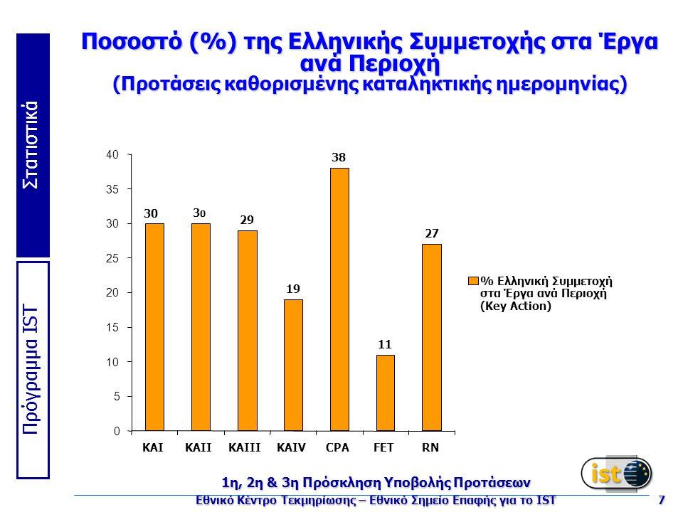 Πρόγραμμα IST Στατιστικά 1η, 2η & 3η Πρόσκληση Υποβολής Προτάσεων Εθνικό Κέντρο Τεκμηρίωσης – Εθνικό Σημείο Επαφής για το IST 7 Ποσοστό (%) της Ελληνικής Συμμετοχής στα Έργα ανά Περιοχή (Προτάσεις καθορισμένης καταληκτικής ημερομηνίας) 30 3030 29 19 38 11 27 0 5 10 15 20 25 30 35 40 KAIKAIIKAIIIKAIVCPAFETRN % Ελληνική Συμμετοχή στα Έργα ανά Περιοχή (Key Action)