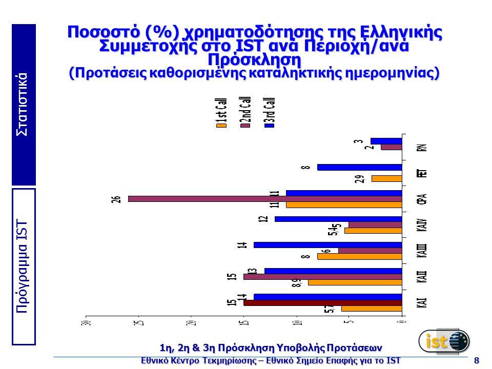 Πρόγραμμα IST Στατιστικά 1η, 2η & 3η Πρόσκληση Υποβολής Προτάσεων Εθνικό Κέντρο Τεκμηρίωσης – Εθνικό Σημείο Επαφής για το IST 8 Ποσοστό (%) χρηματοδότησης της Ελληνικής Συμμετοχής στο IST ανά Περιοχή/ανά Πρόσκληση (Προτάσεις καθορισμένης καταληκτικής ημερομηνίας)