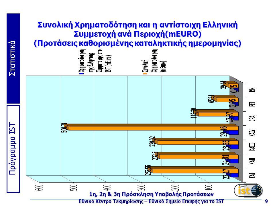 Πρόγραμμα IST Στατιστικά 1η, 2η & 3η Πρόσκληση Υποβολής Προτάσεων Εθνικό Κέντρο Τεκμηρίωσης – Εθνικό Σημείο Επαφής για το IST 9 Συνολική Χρηματοδότηση και η αντίστοιχη Ελληνική Συμμετοχή ανά Περιοχή(mEURO) (Προτάσεις καθορισμένης καταληκτικής ημερομηνίας)