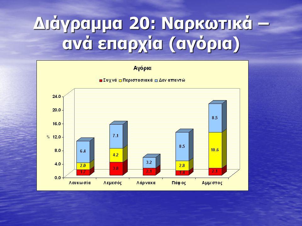 Διάγραμμα 20: Ναρκωτικά – ανά επαρχία (αγόρια)