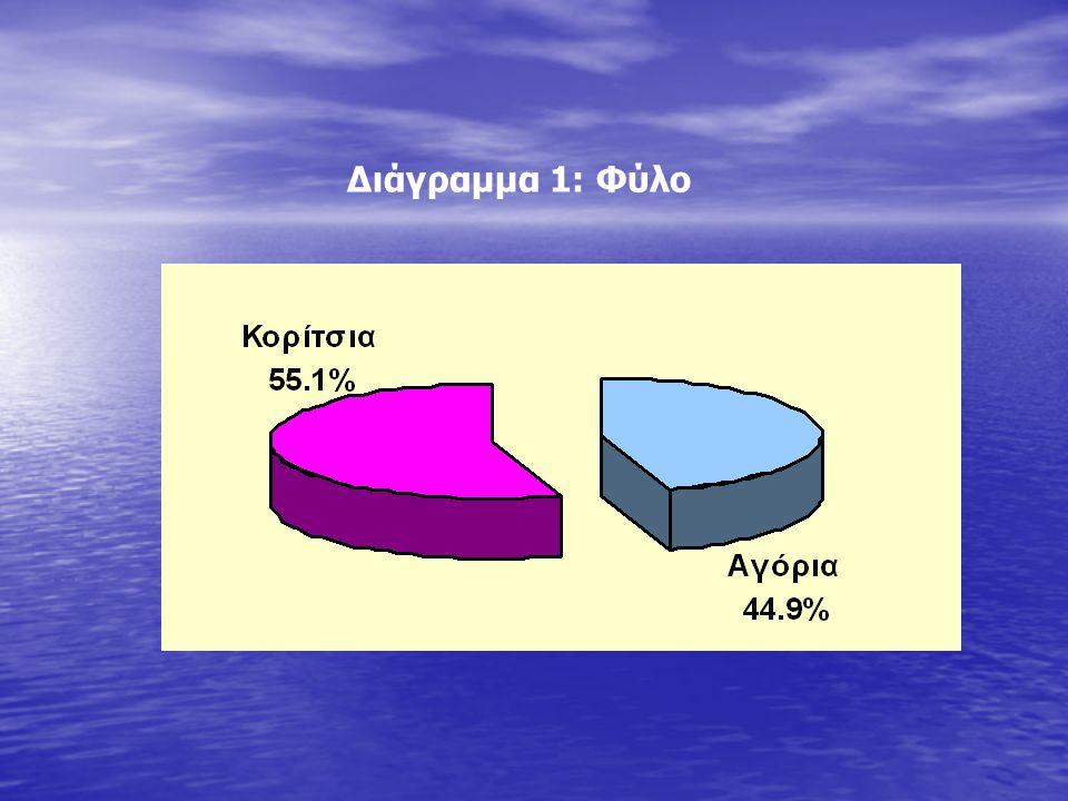 Διάγραμμα 2: Τόπος Διαμονής Διάγραμμα 2: Τόπος Διαμονής