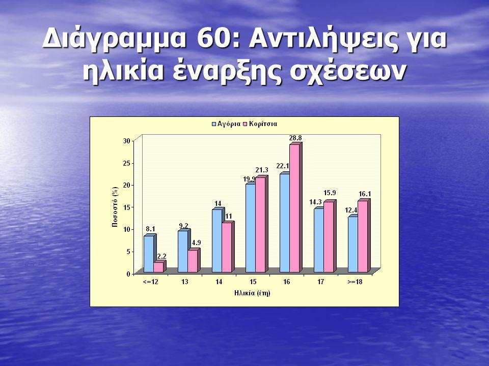 Διάγραμμα 60: Αντιλήψεις για ηλικία έναρξης σχέσεων