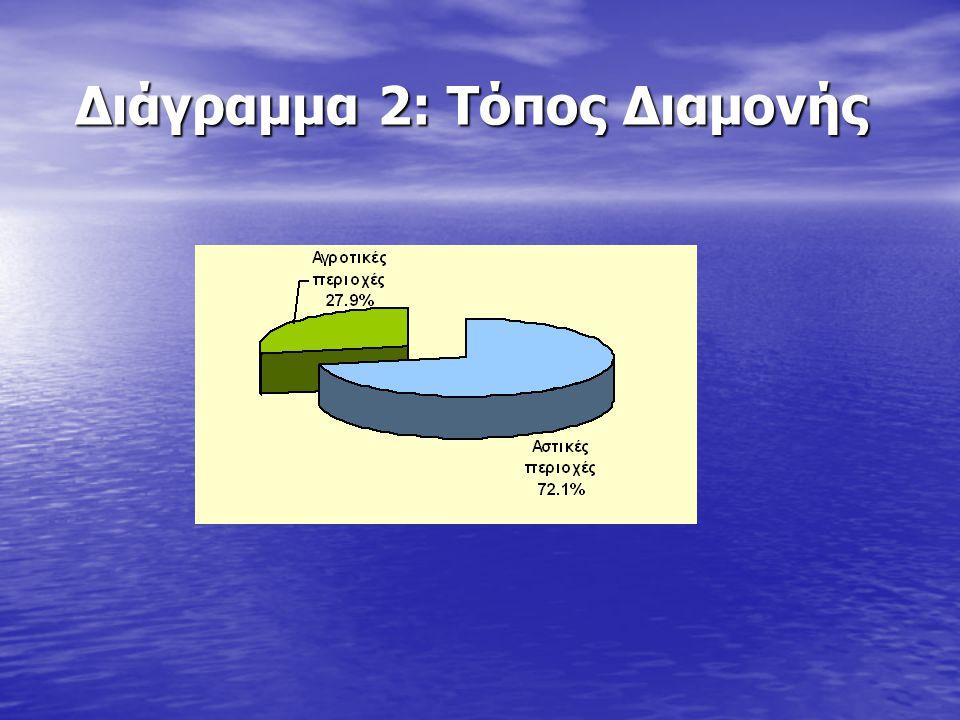 Διάγραμμα 3: Κάπνισμα – συχνότητα (σύνολο) Διάγραμμα 3: Κάπνισμα – συχνότητα (σύνολο)