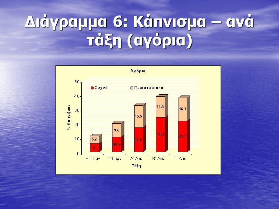 Διάγραμμα 72: Συχνότητα χρήσης προφυλακτικού (κορίτσια, ανά τάξη)