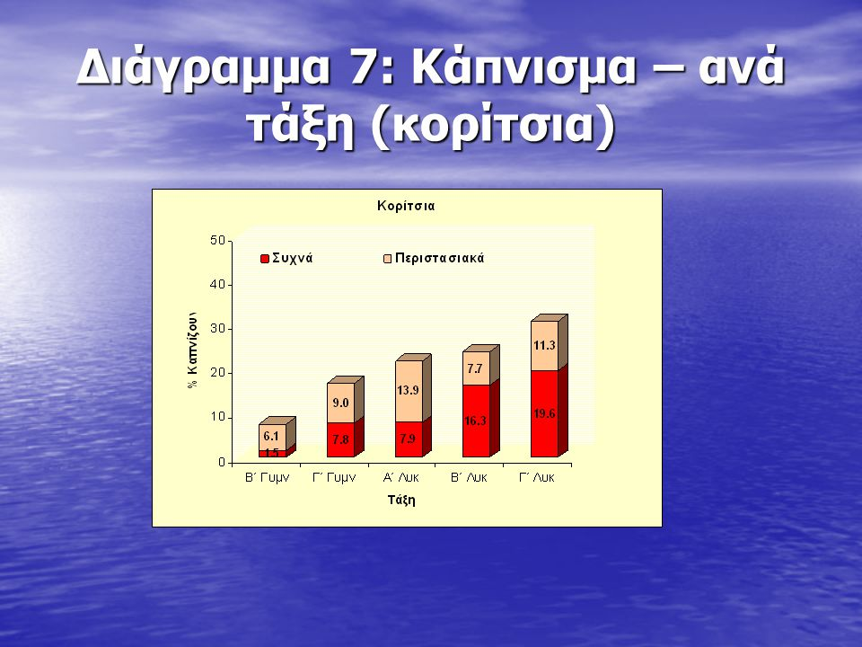 Διάγραμμα 24: Σημαντικότητα αξίων
