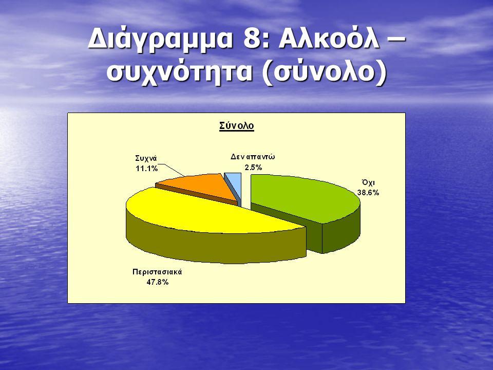 Διάγραμμα 8: Αλκοόλ – συχνότητα (σύνολο)