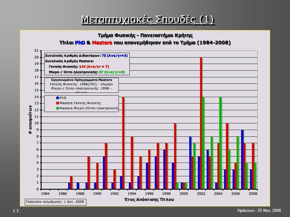 Ηράκλειο - 25 Νοε. 2008 Γ.Τ. Μεταπτυχιακές Σπουδές (1)  Πρώτο Οργανωμένο Πρόγραμμα Μεταπτυχιακών Σπουδών (ΠΜΣ) στην Ελλάδα (από 1984)  Προσελκύει πτ