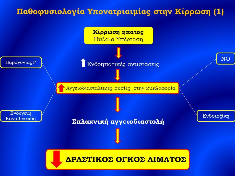 Παθοφυσιολογία Υπονατριαιμίας στην Κίρρωση (1) Κίρρωση ήπατος Πυλαία Υπέρταση Ενδοηπατικές αντιστάσεις Αγγειοδιασταλτικές ουσίες στην κυκλοφορία ΝΟ Ενδοτοξίνη Παράγοντας P Ενδογενή Καναβινοειδή Σπλαχνική αγγειοδιαστολή ΔΡΑΣΤΙΚΟΣ ΟΓΚΟΣ ΑΙΜΑΤΟΣ