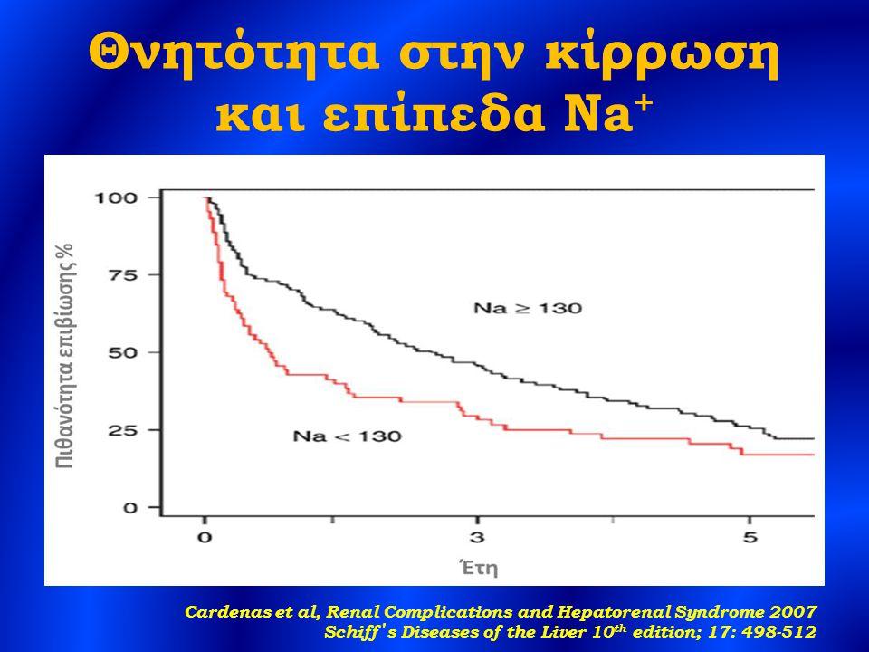 Θνητότητα στην κίρρωση και επίπεδα Na + Cardenas et al, Renal Complications and Hepatorenal Syndrome 2007 Schiff΄s Diseases of the Liver 10 th edition; 17: 498-512
