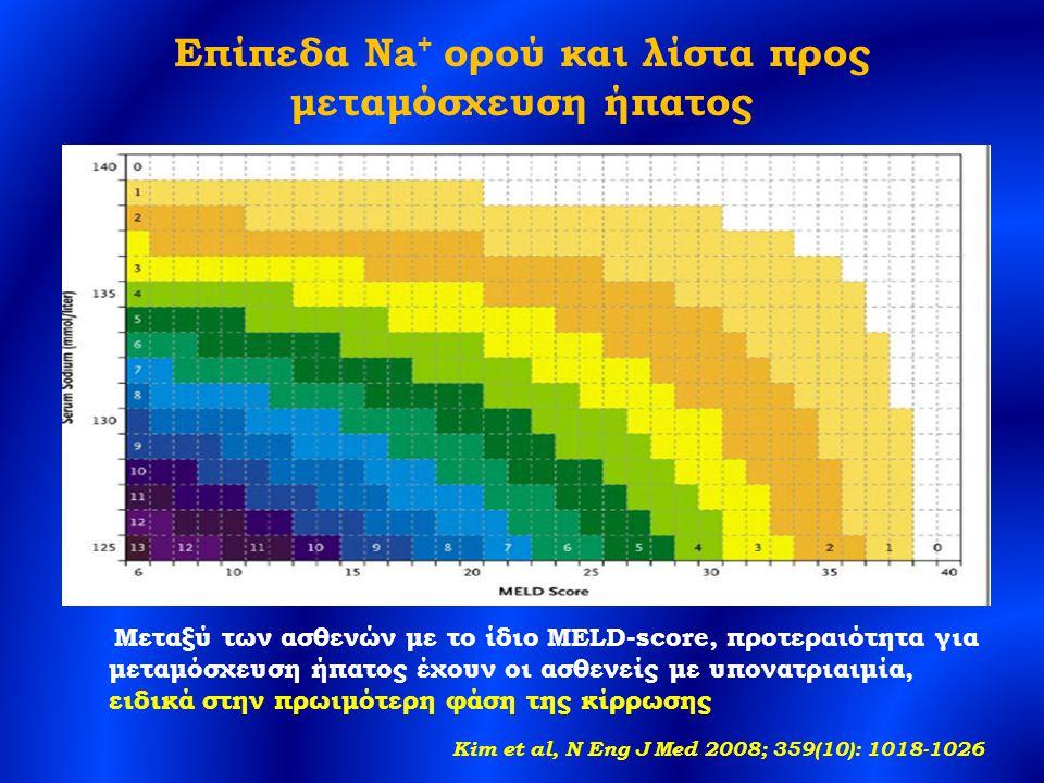 Επίπεδα Na + ορού και λίστα προς μεταμόσχευση ήπατος Μεταξύ των ασθενών με το ίδιο MELD-score, προτεραιότητα για μεταμόσχευση ήπατος έχουν οι ασθενείς