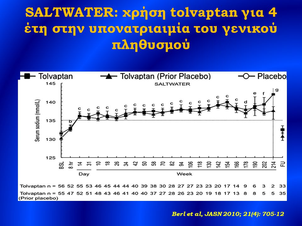 SALTWATER: χρήση tolvaptan για 4 έτη στην υπονατριαιμία του γενικού πληθυσμού Berl et al, JASN 2010; 21(4): 705-12