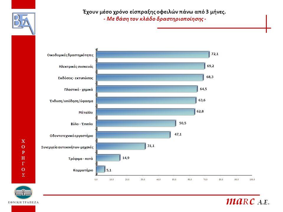 Σε σχέση με το 2008, ο χρόνος εξόφλησης σας από τους πελάτες σας αυξήθηκε, μειώθηκε ή παρέμεινε ο ίδιος το 2009; 52,5% ΧΟΡΗΓΟΣ ΧΟΡΗΓΟΣ