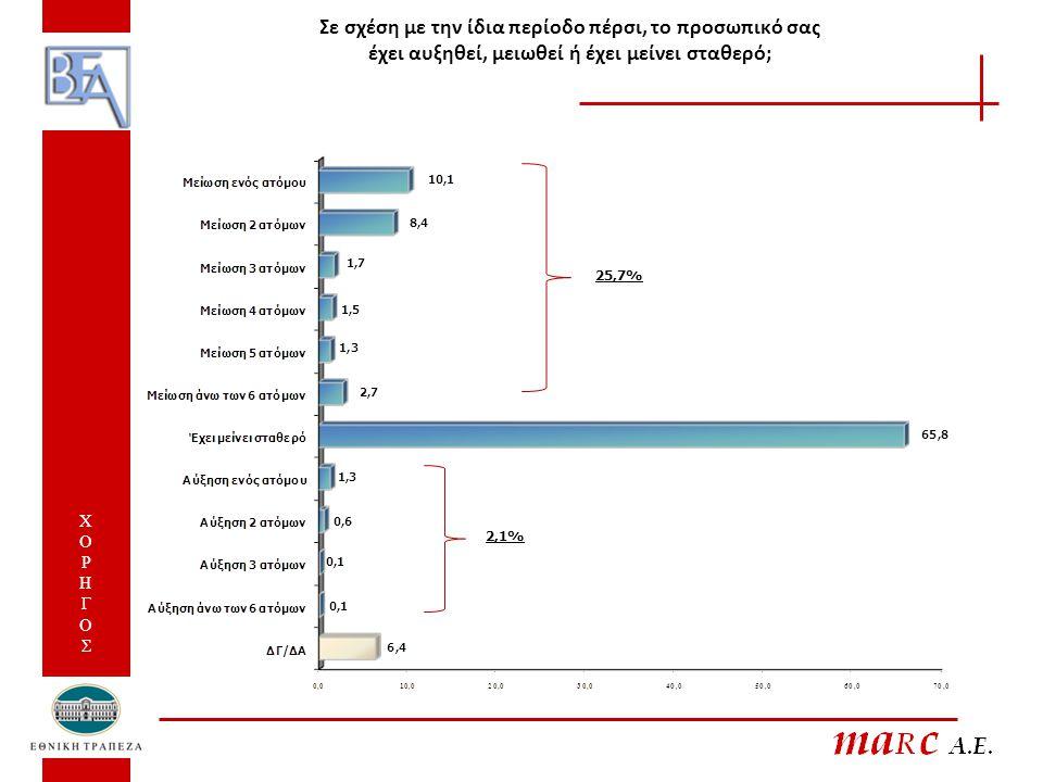 ΕΧΕΙ ΜΕΙΩΘΕΙ ΤΟ ΠΡΟΣΩΠΙΚΟ ΤΗΣ ΕΠΙΧΕΙΡΗΣΗΣ ΤΟΥΣ - Με βάση τον αριθμό εργαζομένων και τον τζίρο της επιχείρησης - ΧΟΡΗΓΟΣ ΧΟΡΗΓΟΣ