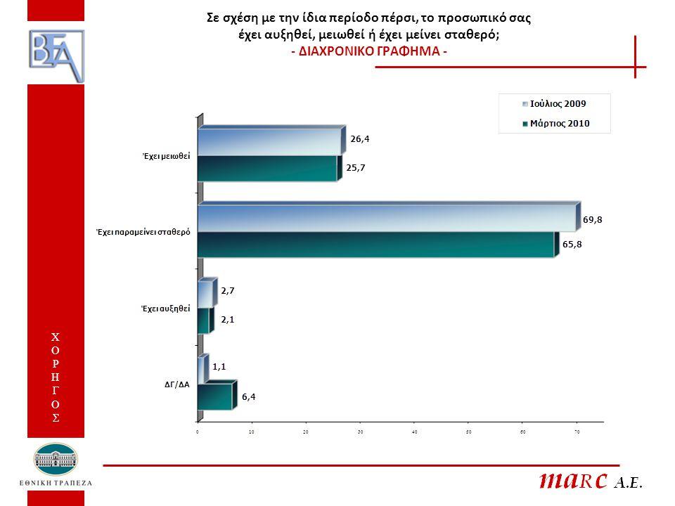 24,6% Όσοι απασχολούν προσωπικό Το επόμενο διάστημα σκέπτεστε ότι θα αναγκαστείτε να μειώσετε το προσωπικό της επιχείρησης σας ή όχι; ΧΟΡΗΓΟΣ ΧΟΡΗΓΟΣ
