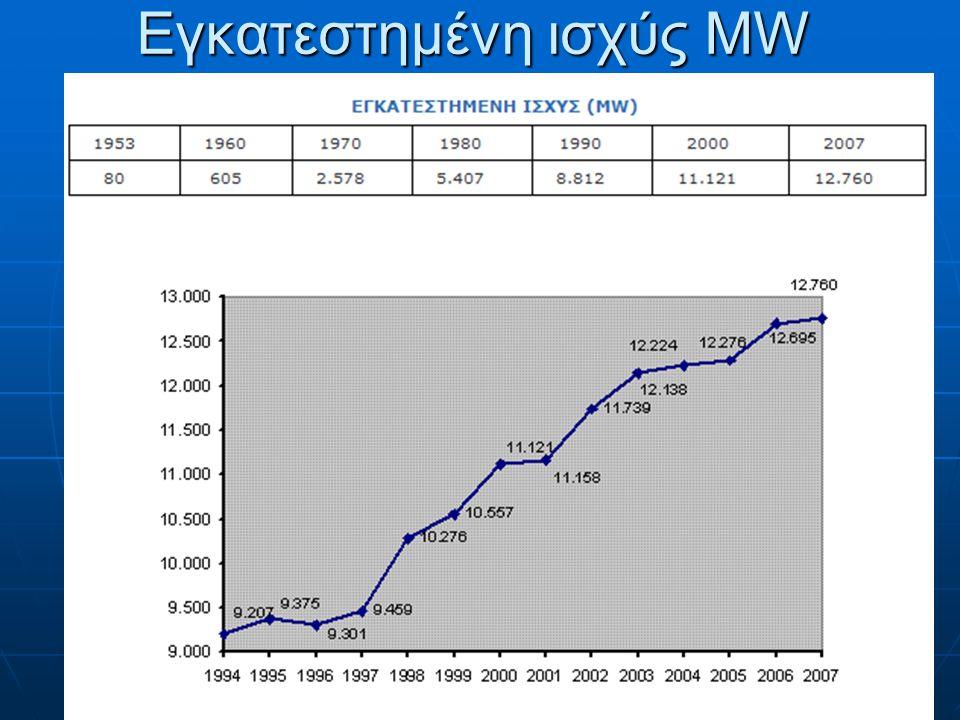 Νυκτερινό τιμολόγιο ΔΕΗ Συνεχές (23:00 - 07:00) Συνεχές (23:00 - 07:00) Πελάτες πριν από το 1988, και ειδικές περιοχές.