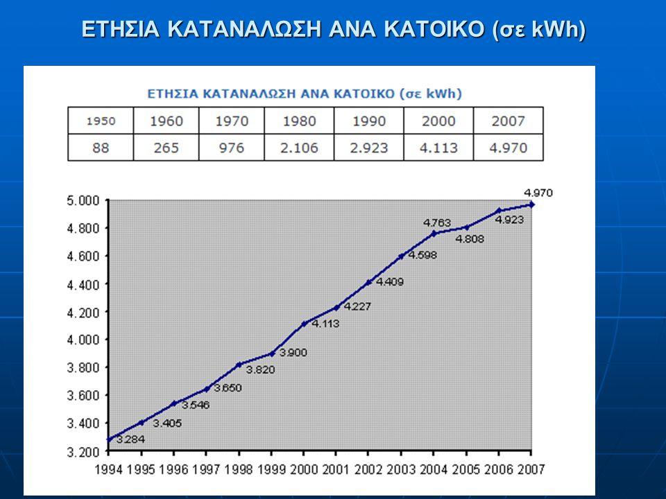 ΕΤΗΣΙΑ ΚΑΤΑΝΑΛΩΣΗ ΑΝΑ ΚΑΤΟΙΚΟ (σε kWh)
