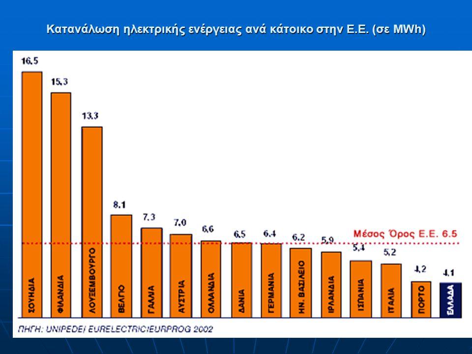 Κατανάλωση ηλεκτρικής ενέργειας ανά κάτοικο στην Ε.Ε. (σε MWh)