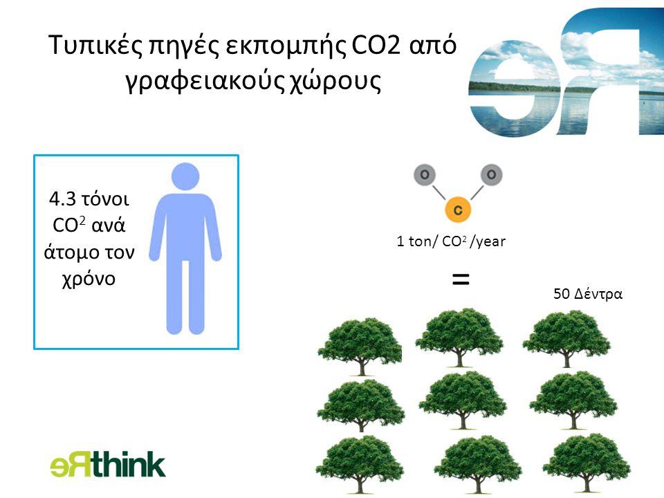 Τυπικές πηγές εκπομπής CO2 από γραφειακούς χώρους = 1 ton/ CO 2 /year 50 Δέντρα 4.3 τόνοι CO 2 ανά άτομο τον χρόνο