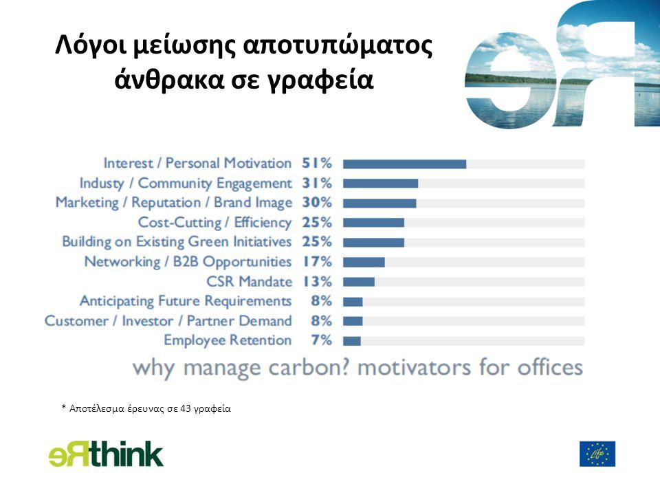 Λόγοι μείωσης αποτυπώματος άνθρακα σε γραφεία * Αποτέλεσμα έρευνας σε 43 γραφεία
