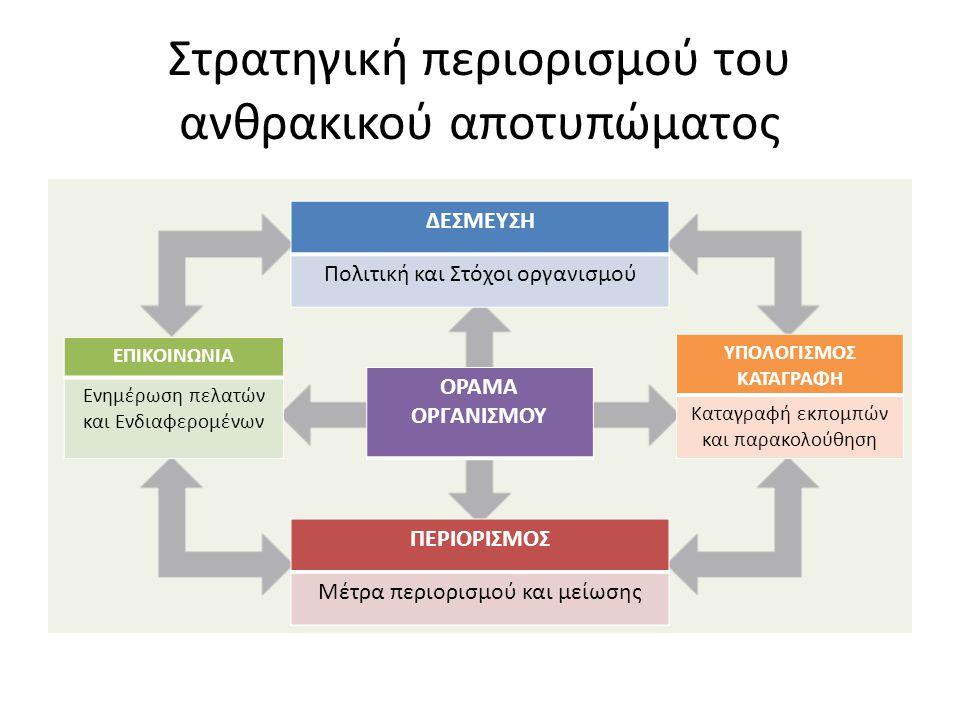 Στρατηγική περιορισμού του ανθρακικού αποτυπώματος ΔΕΣΜΕΥΣΗ Πολιτική και Στόχοι οργανισμού ΠΕΡΙΟΡΙΣΜΟΣ Μέτρα περιορισμού και μείωσης ΥΠΟΛΟΓΙΣΜΟΣ ΚΑΤΑΓΡΑΦΗ Καταγραφή εκπομπών και παρακολούθηση ΕΠΙΚΟΙΝΩΝΙΑ Ενημέρωση πελατών και Ενδιαφερομένων ΟΡΑΜΑ ΟΡΓΑΝΙΣΜΟΥ