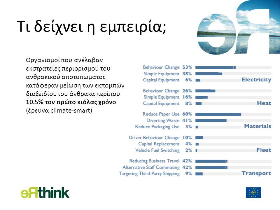 Τι δείχνει η εμπειρία; Οργανισμοί που ανέλαβαν εκστρατείες περιορισμού του ανθρακικού αποτυπώματος κατάφεραν μείωση των εκπομπών διοξειδίου του άνθρακα περίπου 10.5% τον πρώτο κιόλας χρόνο (έρευνα climate-smart)