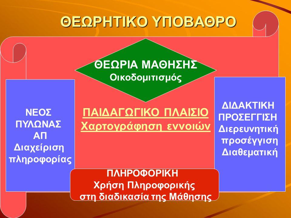 ΘΕΩΡΗΤΙΚΟ ΥΠΟΒΑΘΡΟ ΠΑΙΔΑΓΩΓΙΚΟ ΠΛΑΙΣΙΟ Χαρτογράφηση εννοιών ΘΕΩΡΙΑ ΜΑΘΗΣΗΣ Οικοδομιτισμός ΝΕΟΣ ΠΥΛΩΝΑΣ ΑΠ Διαχείριση πληροφορίας ΔΙΔΑΚΤΙΚΗ ΠΡΟΣΕΓΓΙΣΗ Διερευνητική προσέγγιση Διαθεματική ΠΛΗΡΟΦΟΡΙΚΗ Χρήση Πληροφορικής στη διαδικασία της Μάθησης